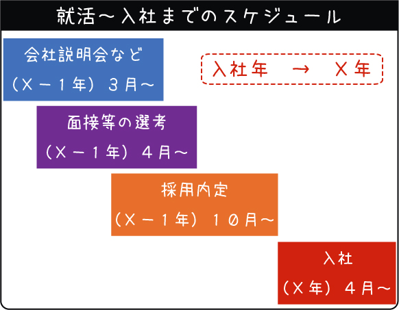 日本の就活スケジュール