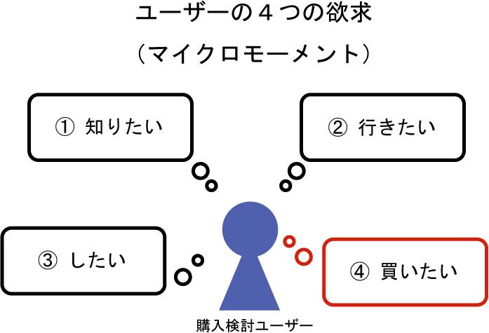 ユーザーの4つの行動欲求(マイクロモーメント)