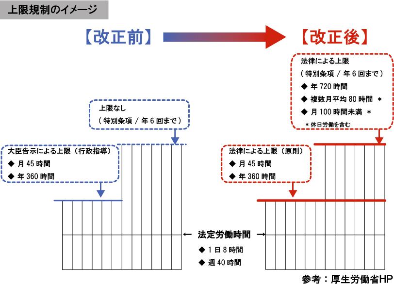 36協定改正後の上限規制イメージ
