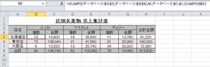SUMIFS関数を使った集計表